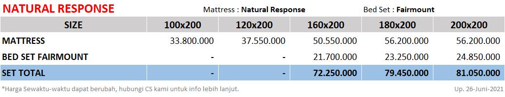 King-Koil-Natural-Response-SpringbedbagusdotCom-Price-update-26062021